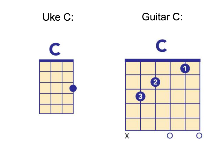 Ukulele Vs Guitar Which One Should I Pick Performing Arts